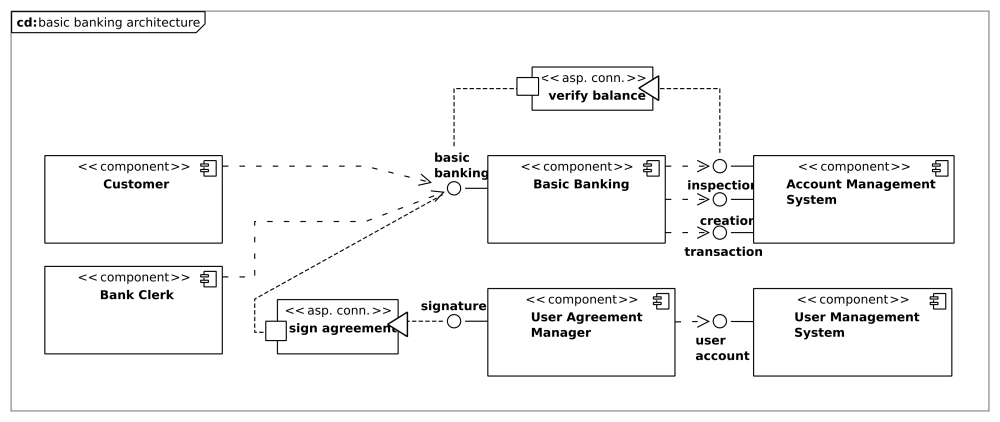 Aspect-Oriented architecture for the E-Finance Case Study